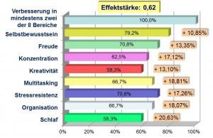 Darstellung des Anteils der Probanden mit Verbesserung und deren Steigerungswert in % im Alltag