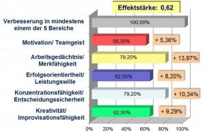 Darstellung des Anteils der Probanden mit Verbesserung und deren Steigerungswert in % im beruflichen Alltag